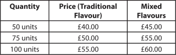 Brigadeiro prices table11